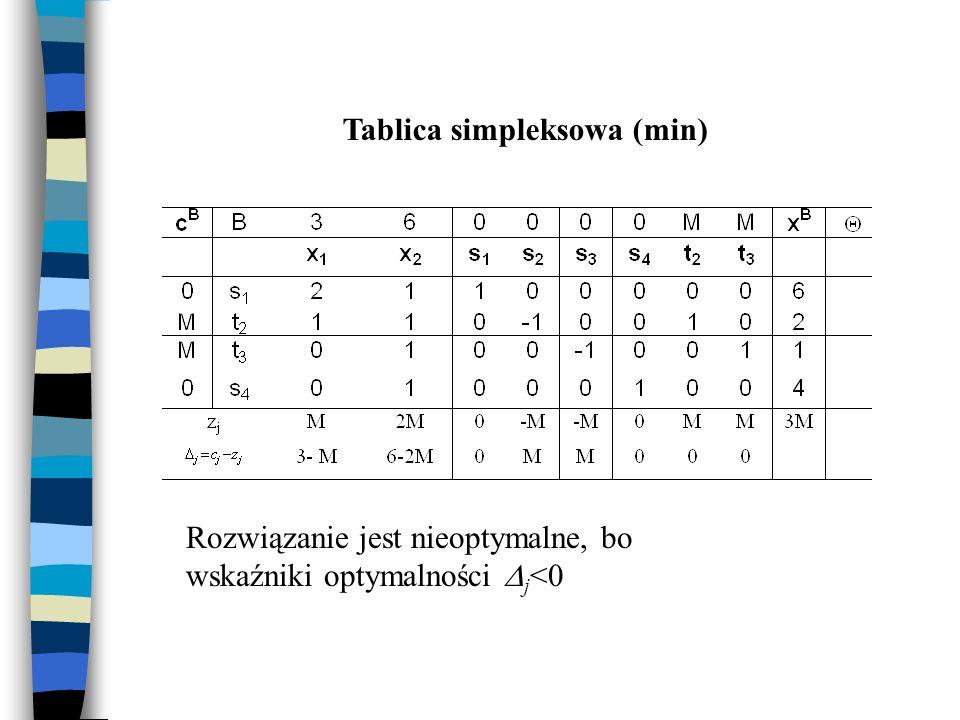 Tablica simpleksowa (min) Rozwiązanie jest nieoptymalne, bo wskaźniki optymalności j <0