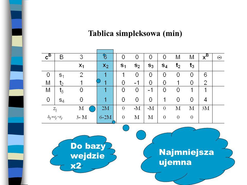 Tablica simpleksowa (min) Najmniejsza ujemna Do bazy wejdzie x2