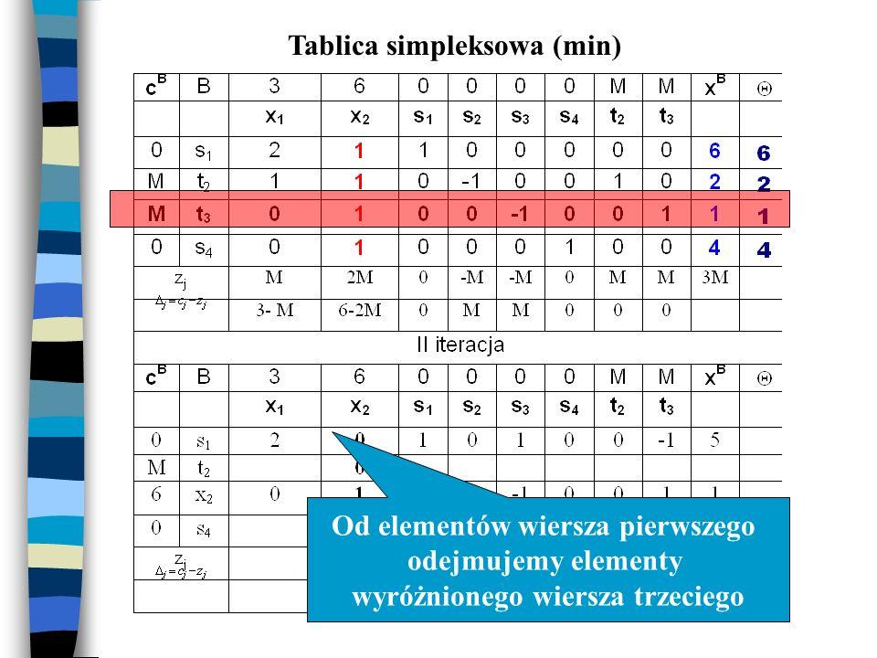Tablica simpleksowa (min) Od elementów wiersza pierwszego odejmujemy elementy wyróżnionego wiersza trzeciego