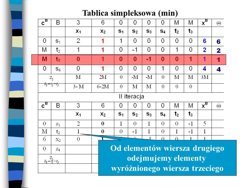 Tablica simpleksowa (min) Od elementów wiersza drugiego odejmujemy elementy wyróżnionego wiersza trzeciego