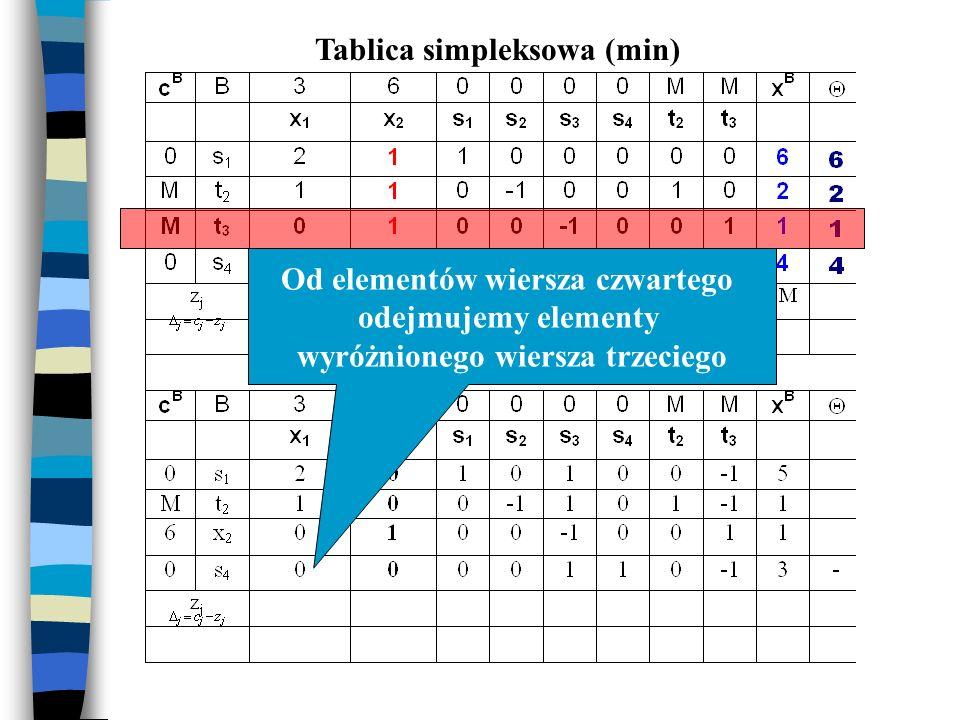 Tablica simpleksowa (min) Od elementów wiersza czwartego odejmujemy elementy wyróżnionego wiersza trzeciego