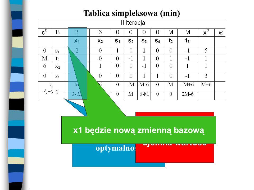 Tablica simpleksowa (min) Najmniejsza wartość Sprawdzamy optymalność Najmniejsza ujemna wartość x1 będzie nową zmienną bazową