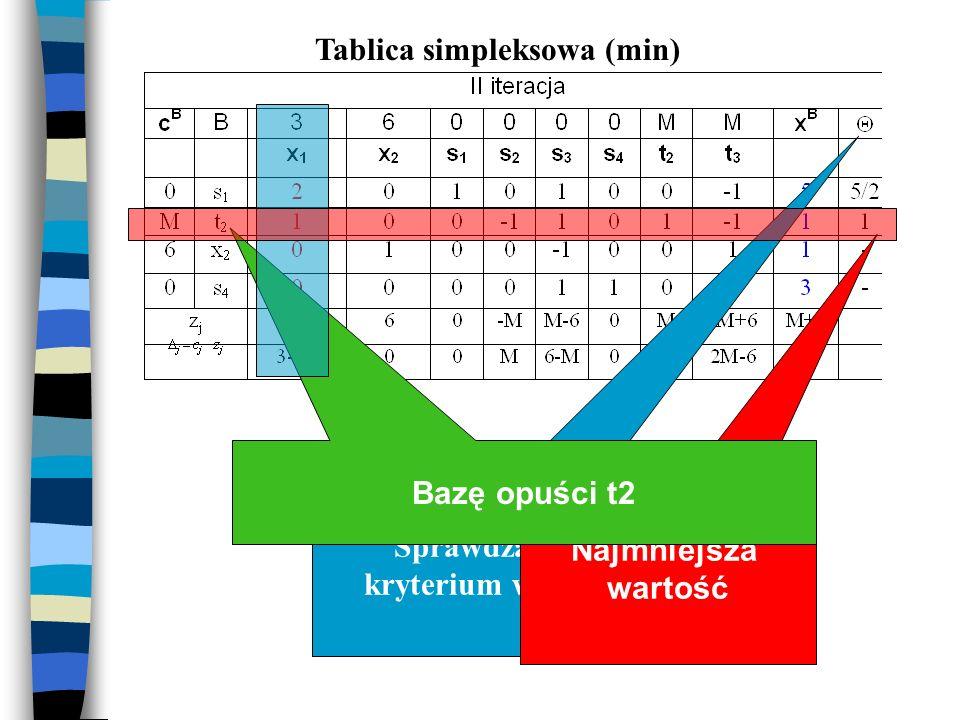 Tablica simpleksowa (min) Sprawdzamy kryterium wyjścia Najmniejsza wartość Bazę opuści t2