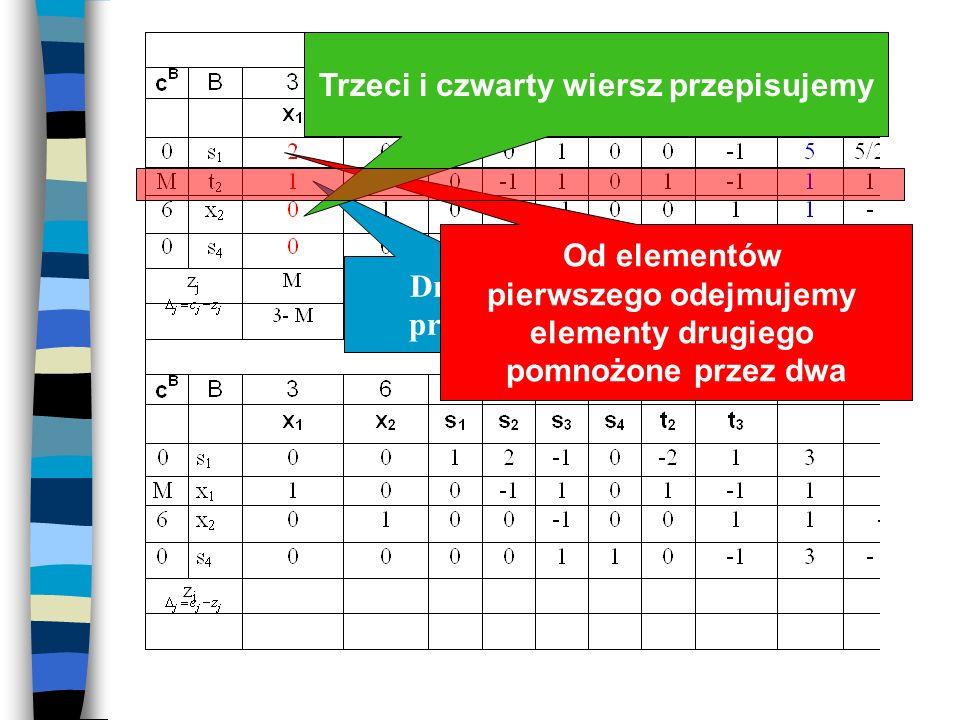 Tablica simpleksowa (min) Drugi wiersz przepisujemy Od elementów pierwszego odejmujemy elementy drugiego pomnożone przez dwa Trzeci i czwarty wiersz p