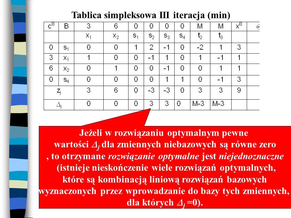 Tablica simpleksowa III iteracja (min) Rozwiązanie optymalne, bo wszystkie wartości współczynników optymalności j są większe lub równe zero Jeżeli w r