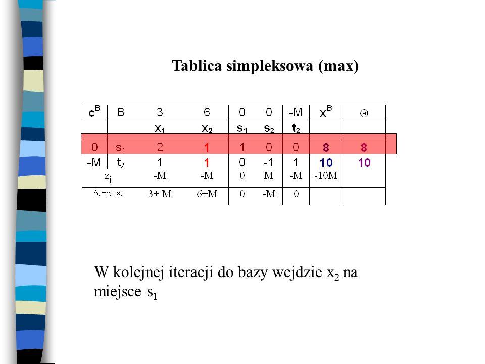 Tablica simpleksowa (max) W kolejnej iteracji do bazy wejdzie x 2 na miejsce s 1