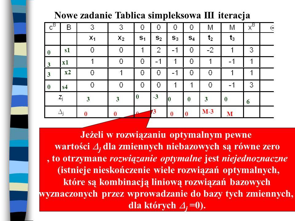 Nowe zadanie Tablica simpleksowa III iteracja Rozwiązanie optymalne, bo wszystkie wartości współczynników optymalności j są większe lub równe zero Jeż