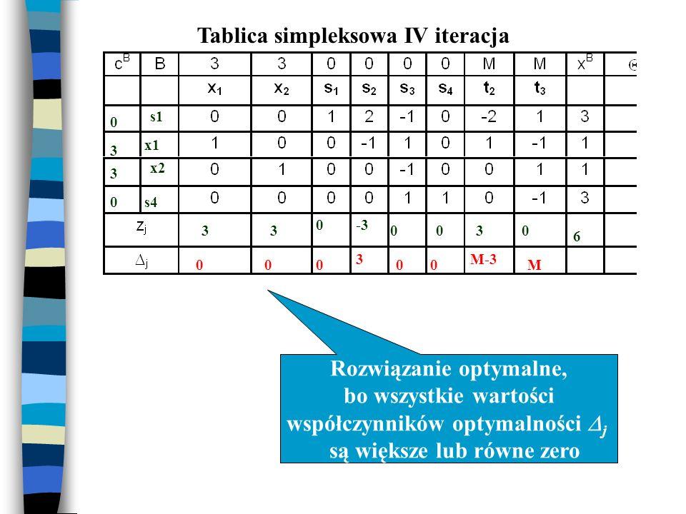 Tablica simpleksowa IV iteracja Rozwiązanie optymalne, bo wszystkie wartości współczynników optymalności j są większe lub równe zero s1 x1 x2 s4 0 3 3