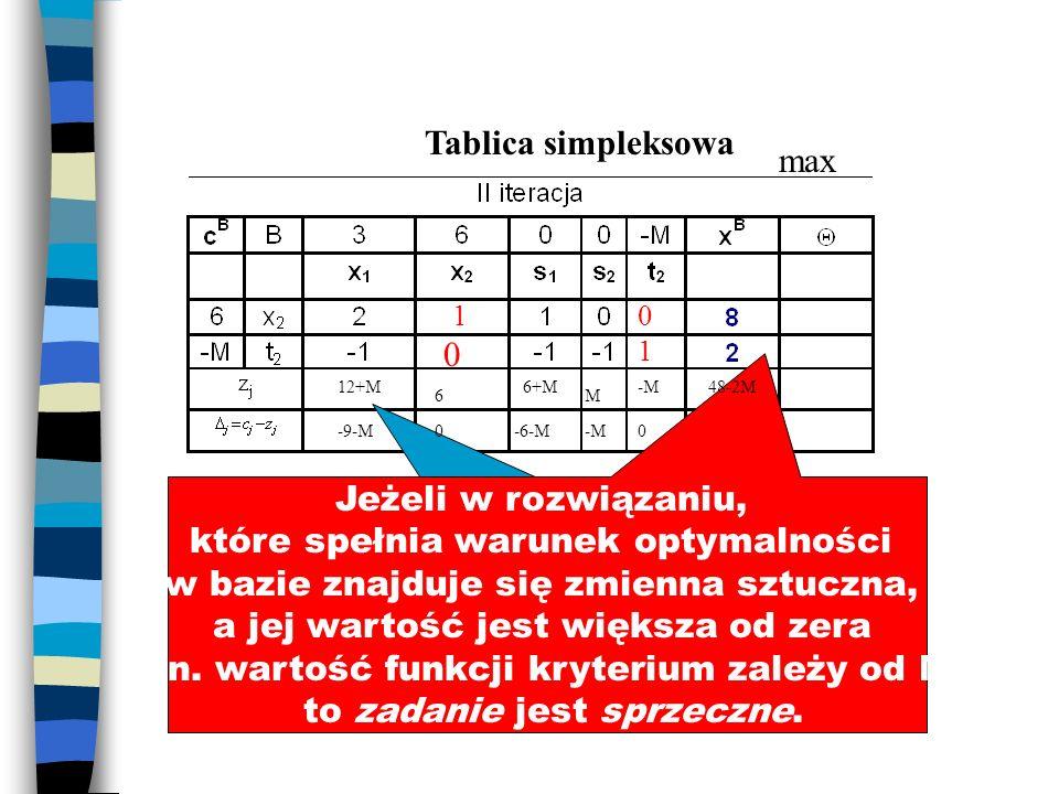 Tablica simpleksowa Optymalne, bo wszystkie wskaźniki optymalności mniejsze od zera Jeżeli w rozwiązaniu, które spełnia warunek optymalności w bazie z