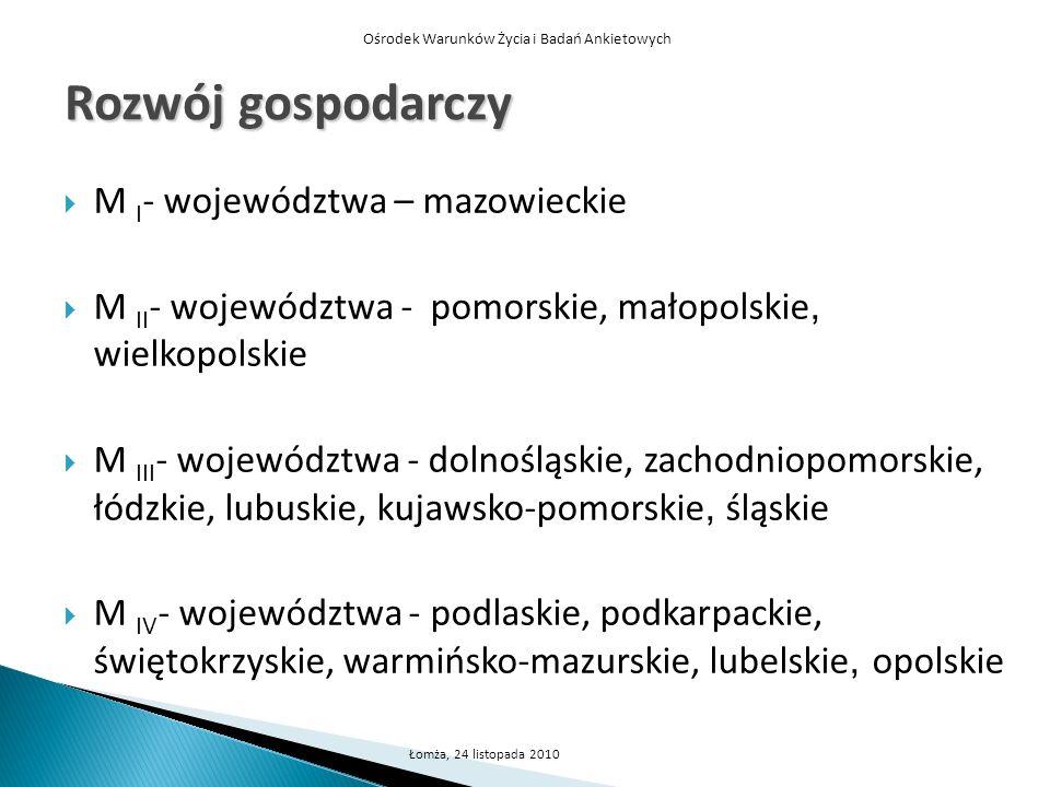 Ośrodek Warunków Życia i Badań Ankietowych Łomża, 24 listopada 2010 Rozwój gospodarczy M I - województwa – mazowieckie M II - województwa - pomorskie,