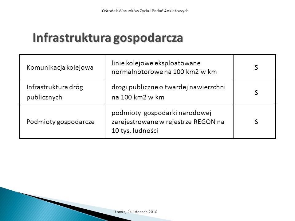 Ośrodek Warunków Życia i Badań Ankietowych Łomża, 24 listopada 2010 Infrastruktura gospodarcza Komunikacja kolejowa linie kolejowe eksploatowane norma
