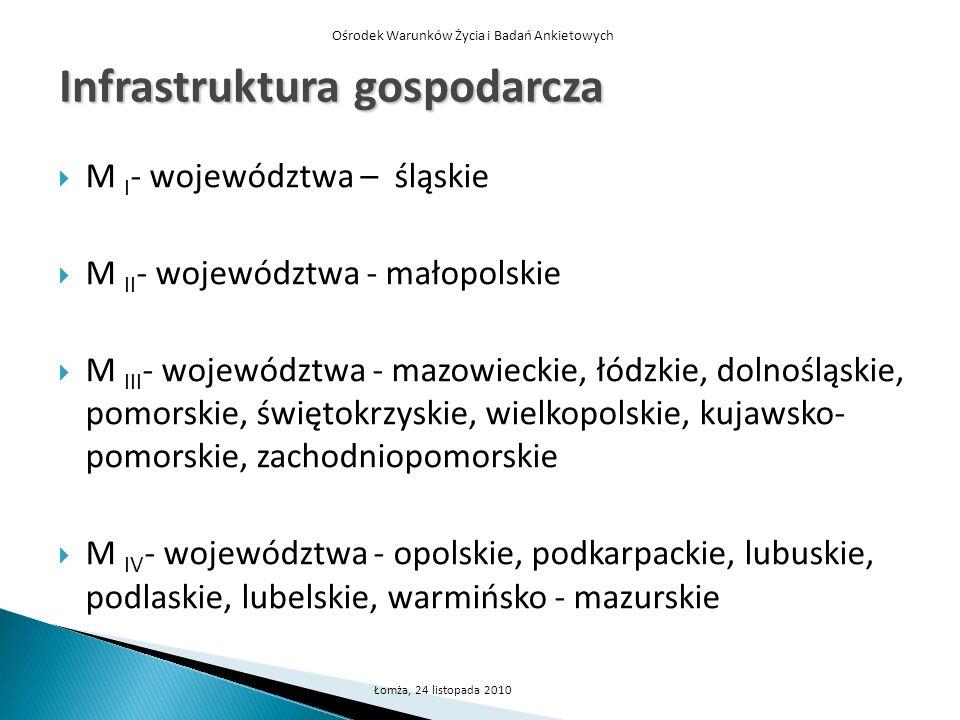 Ośrodek Warunków Życia i Badań Ankietowych Łomża, 24 listopada 2010 Infrastruktura gospodarcza M I - województwa – śląskie M II - województwa - małopo