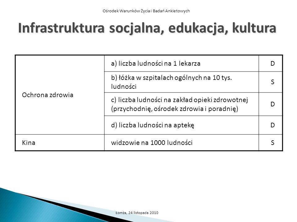 Ośrodek Warunków Życia i Badań Ankietowych Łomża, 24 listopada 2010 Infrastruktura socjalna, edukacja, kultura Ochrona zdrowia a) liczba ludności na 1