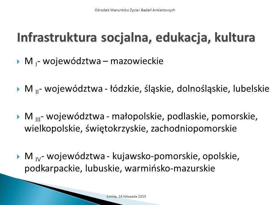 Ośrodek Warunków Życia i Badań Ankietowych Łomża, 24 listopada 2010 Infrastruktura socjalna, edukacja, kultura M I - województwa – mazowieckie M II -