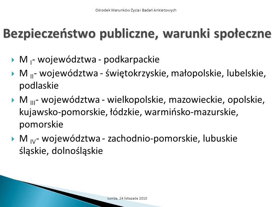 Ośrodek Warunków Życia i Badań Ankietowych Łomża, 24 listopada 2010 Bezpieczeństwo publiczne, warunki społeczne M I - województwa - podkarpackie M II