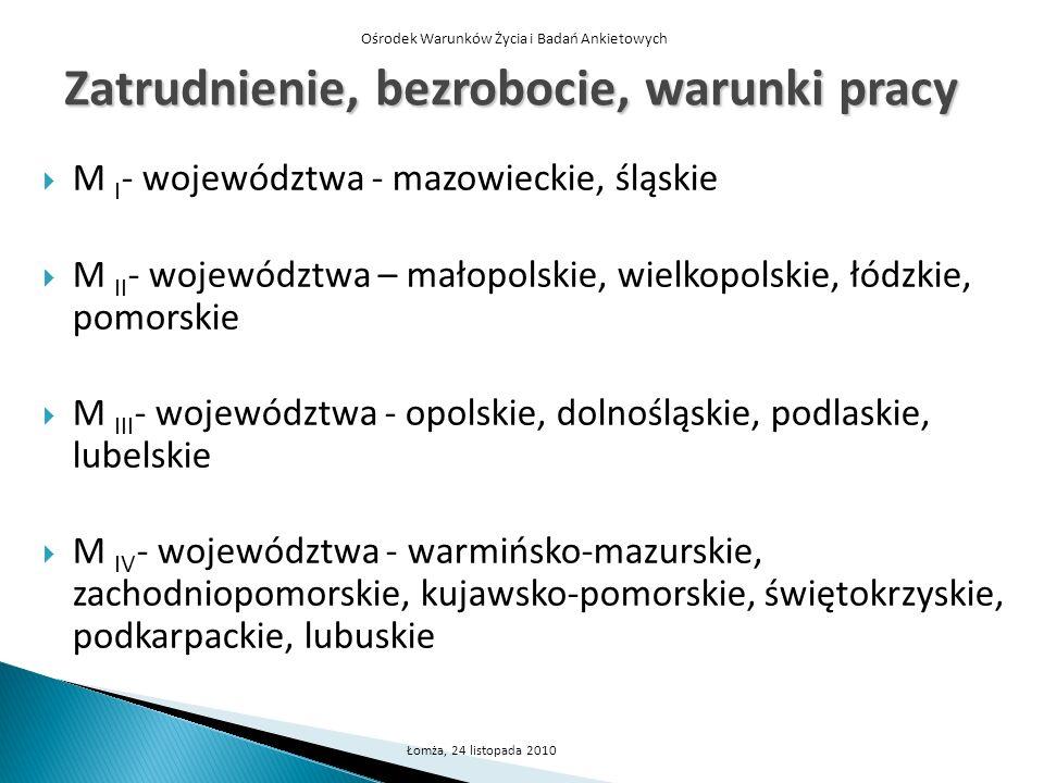 Ośrodek Warunków Życia i Badań Ankietowych Łomża, 24 listopada 2010 Zatrudnienie, bezrobocie, warunki pracy M I - województwa - mazowieckie, śląskie M