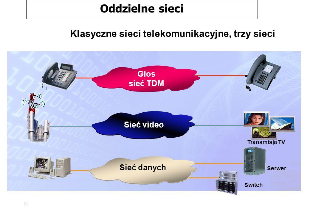 11 Klasyczne sieci telekomunikacyjne, trzy sieci Sieć danych Transmisja TV Głos sieć TDM Sieć video Serwer Switch Oddzielne sieci