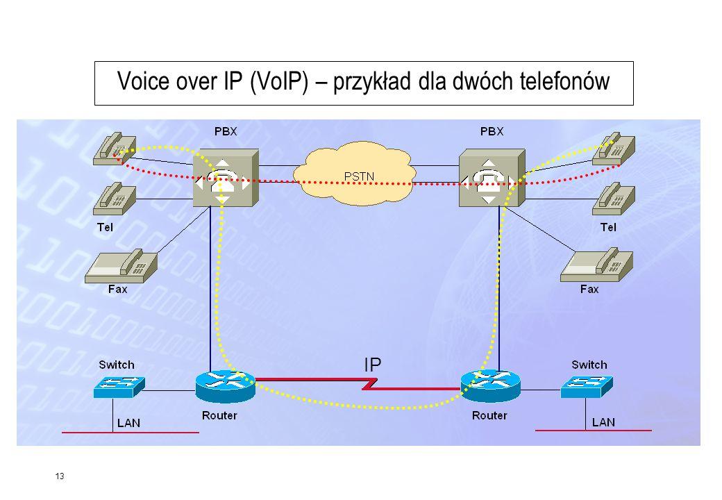 13 Voice over IP (VoIP) – przykład dla dwóch telefonów IP