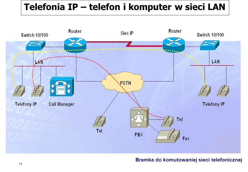 14 Telefonia IP – telefon i komputer w sieci LAN Bramka do komutowaniej sieci telefonicznej