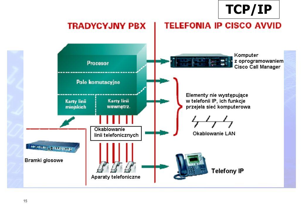 15 TCP/IP