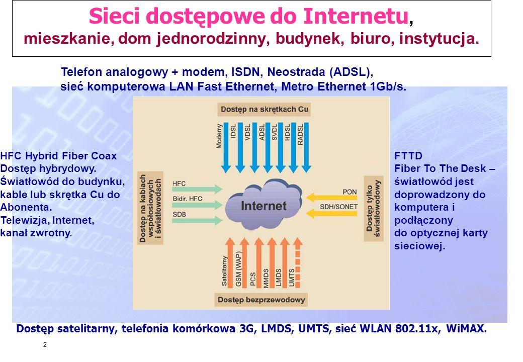 2 Sieci dostępowe do Internetu, mieszkanie, dom jednorodzinny, budynek, biuro, instytucja. HFC Hybrid Fiber Coax Dostęp hybrydowy. Światłowód do budyn