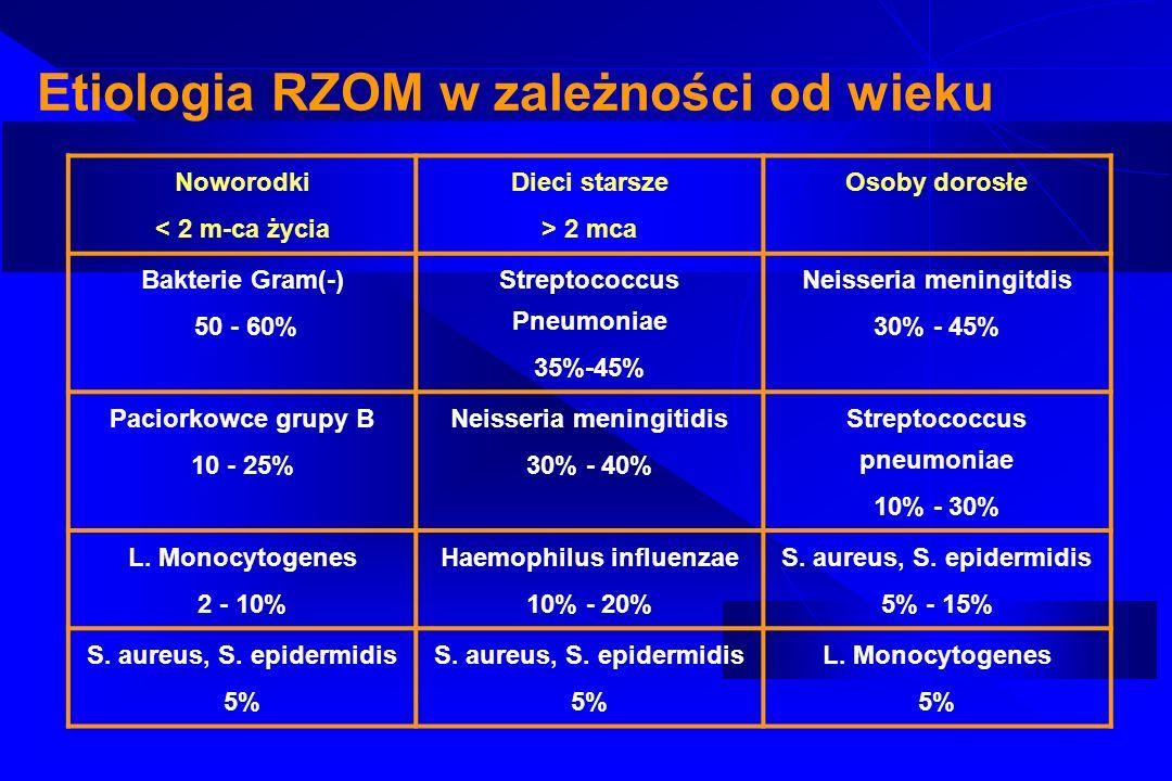 Etiologia RZOM w zależności od wieku Noworodki < 2 m-ca życia Dieci starsze > 2 mca Osoby dorosłe Bakterie Gram(-) 50 - 60% Streptococcus Pneumoniae 3