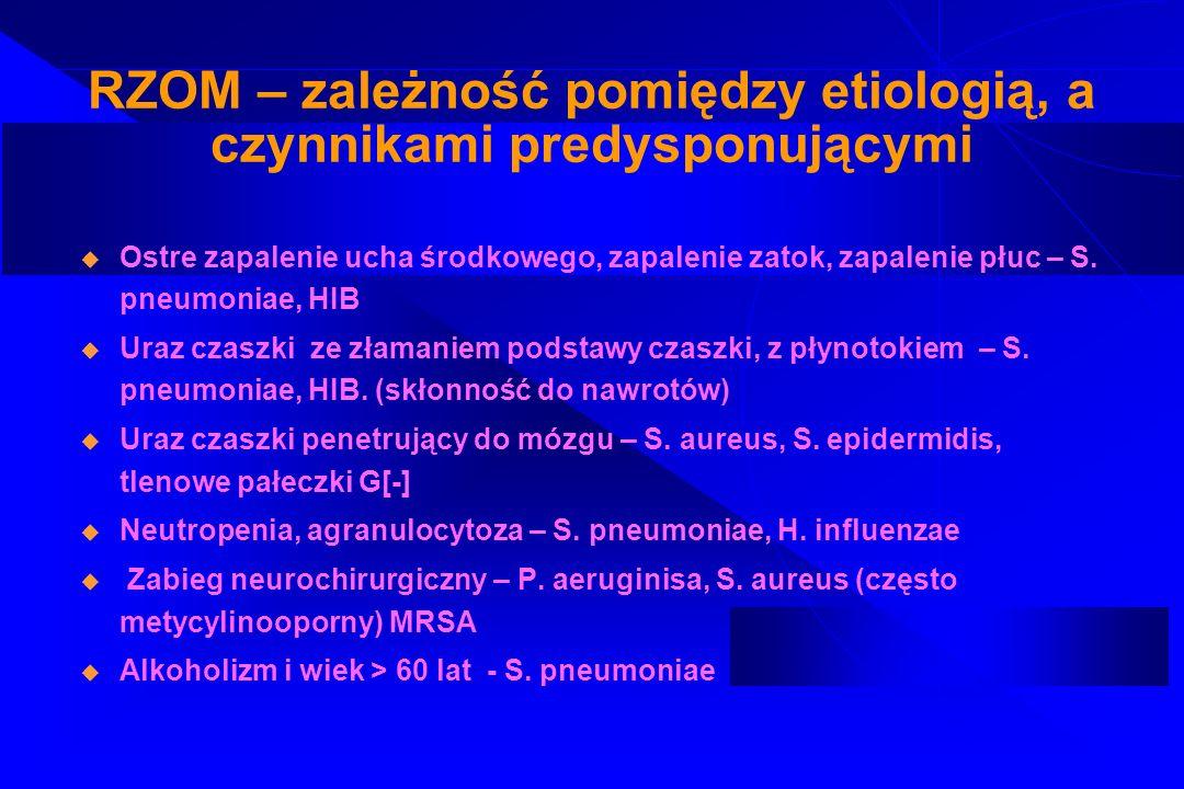 Patogeneza RZOM Stymulacja cytokin prozapalnych przez antygeny ściany komórkowej i otoczki polisacharydowej bakterii – oddziaływanie na neutrofile Pokonanie bariery krew – płyn m-rdz przez wzbudzone granulocyty obojętnochłonne przy udziale adhezyn Adhezja ( przyleganie ) granulocytów do endotelium Diapedeza (przedostawanie się) neutrofili do płynu m-rdz Uszkodzenie bariery krew płyn m-rdz – przedostanie się do przestrzeni podpajęczynówkowej granulocytów, bakterii, mediatorów reakcji zapalnej – nasilenie procesu zapalnego Degranulacja z wytworzeniem wolnych rodnikówtlenowych i uwolnienie enzymów proteolitycznych
