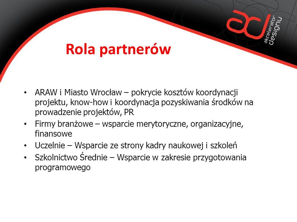 Rola partnerów ARAW i Miasto Wrocław – pokrycie kosztów koordynacji projektu, know-how i koordynacja pozyskiwania środków na prowadzenie projektów, PR Firmy branżowe – wsparcie merytoryczne, organizacyjne, finansowe Uczelnie – Wsparcie ze strony kadry naukowej i szkoleń Szkolnictwo Średnie – Wsparcie w zakresie przygotowania programowego