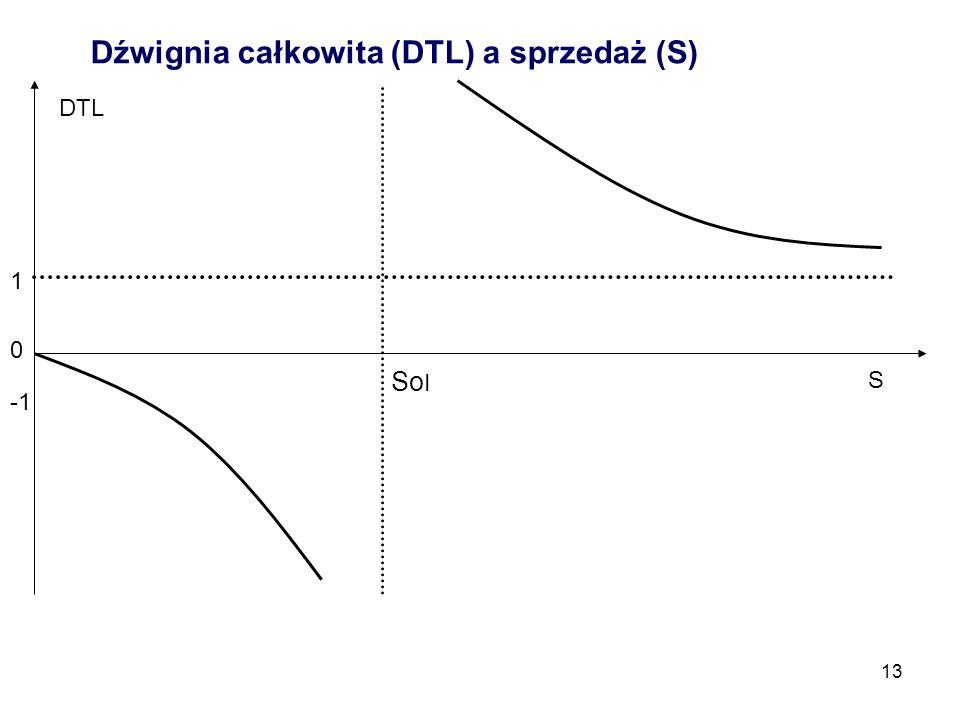 13 Dźwignia całkowita (DTL) a sprzedaż (S) 0 1 So I DTL S