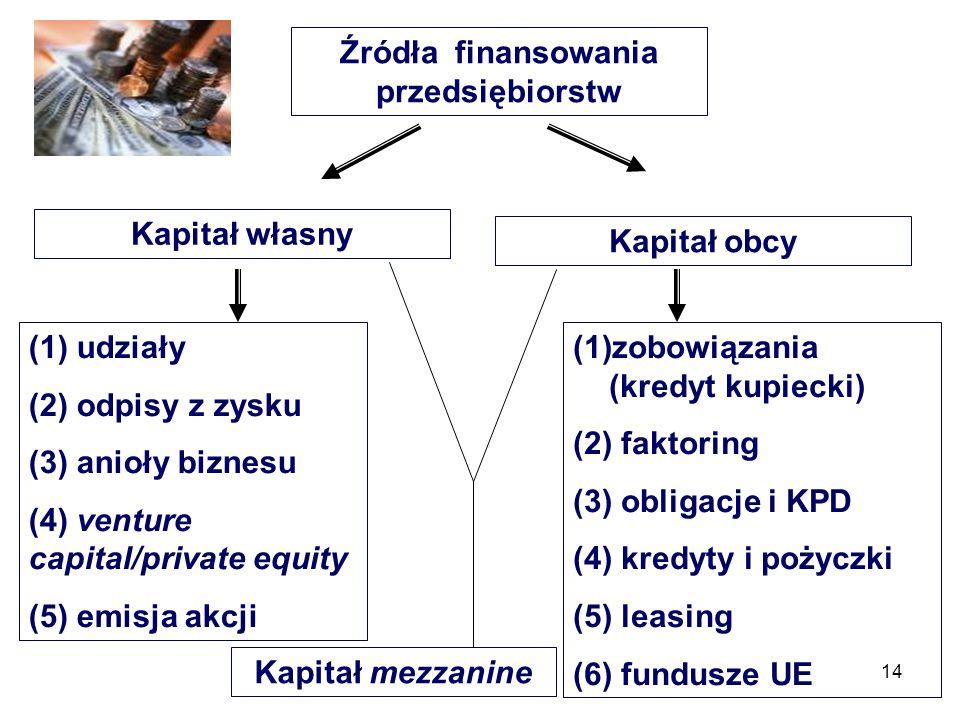 14 Źródła finansowania przedsiębiorstw Kapitał własny Kapitał obcy (1) udziały (2) odpisy z zysku (3) anioły biznesu (4) venture capital/private equity (5) emisja akcji (1)zobowiązania (kredyt kupiecki) (2) faktoring (3) obligacje i KPD (4) kredyty i pożyczki (5) leasing (6) fundusze UE Kapitał mezzanine