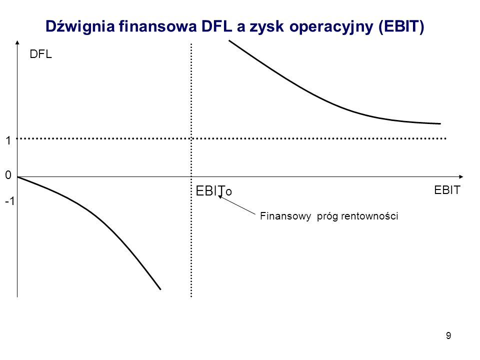 20 Korzyści dla przedsiębiorstwa (1) Optymalizacja struktury kapitału (2) Efekt dźwigni finansowej (3) Efekt tarczy podatkowej (4) Ochrona przed utratą kontroli (5) Alternatywa dla zbyt wczesnego wprowadzenia spółki na giełdę (6) Możliwość korzystania z mezzanine równolegle do finansowania kapitałem własnym lub kapitałem obcym (7) Korzystanie z mezzanine poprawia kondycję finansową i ułatwia pozyskanie kapitału obcego