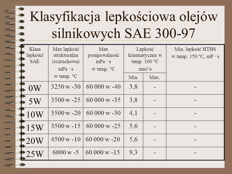 Klasyfikacja lepkościowa olejów silnikowych SAE 300-97 Klasa lepkości SAE Max lepkość strukturalna (rozruchowa) mPa · s w temp. °C Max pompowalność mP
