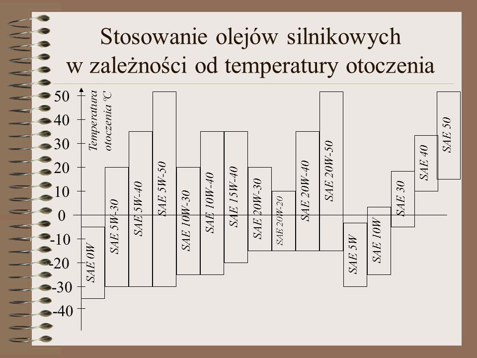 Stosowanie olejów silnikowych w zależności od temperatury otoczenia -10 -20 -30 -40 50 40 30 20 10 0 SAE 0W SAE 5W-30SAE 5W-40SAE 5W-50 SAE 10W-30SAE