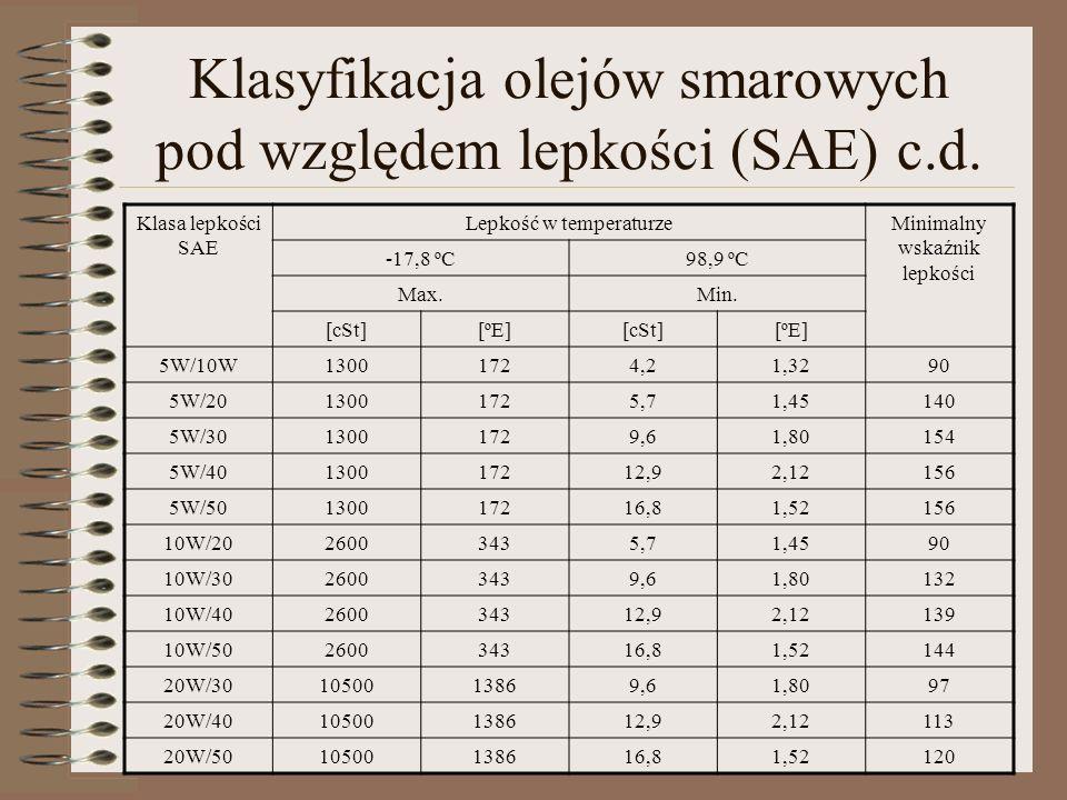 Klasyfikacja olejów smarowych pod względem lepkości (SAE) c.d. Klasa lepkości SAE Lepkość w temperaturzeMinimalny wskaźnik lepkości -17,8 ºC98,9 ºC Ma