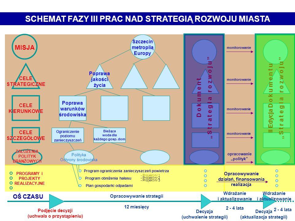 Formułowanie Strategii Rozwoju Miasta FAZA III S z c z e c i n Strategia Rozwoju Szczecina Copyright, 2002 © Rada Miasta Szczecina