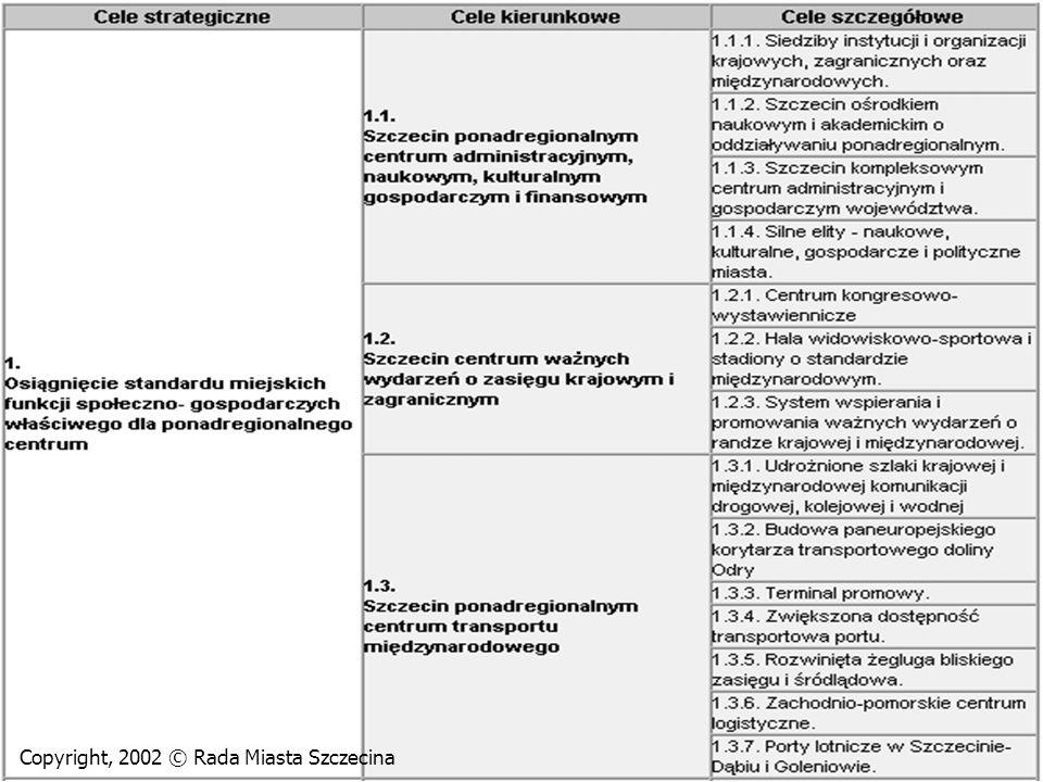 n Cel nr 1. Osiągniecie standardu miejskich funkcji społeczno-gospodarczych właściwych dla ponadregionalnego centrum n Cel nr 2. Zróżnicowana, zrównow