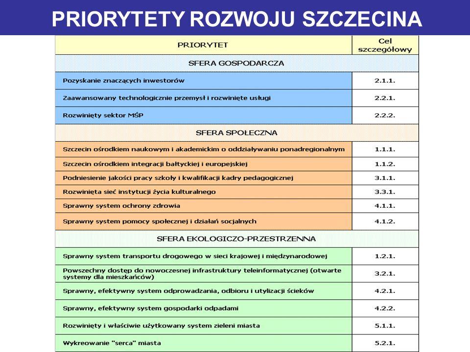 CELE STRATEGII S z c z e c i n Strategia Rozwoju Szczecina Copyright, 2002 © Rada Miasta Szczecina