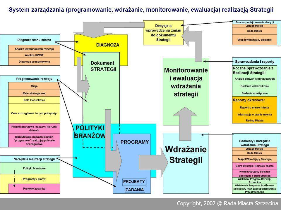 Programowanie rozwoju Szczecina obejmuje przygotowanie i uchwalenie dokumentu Strategia Rozwoju Szczecina wraz z wykazem polityk branżowych, które zos