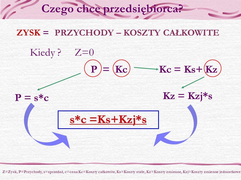 ZYSK = Kiedy ? Z=0 P = Kc P = s*c Kc = Ks+ Kz Kz = Kzj*s s*c =Ks+Kzj*s Z=Zysk, P=Przychody, s=sprzedaż, c=cena Kc=Koszty całkowite, Ks=Koszty stałe, K