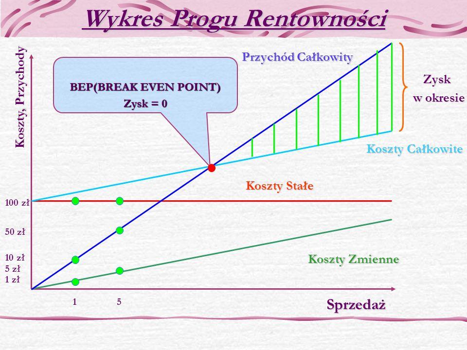 Wykres Progu Rentowności BEP(BREAK EVEN POINT) Zysk = 0 Koszty Zmienne Koszty Stałe Koszty Całkowite Przychód Całkowity Zysk w okresie w okresie Sprze