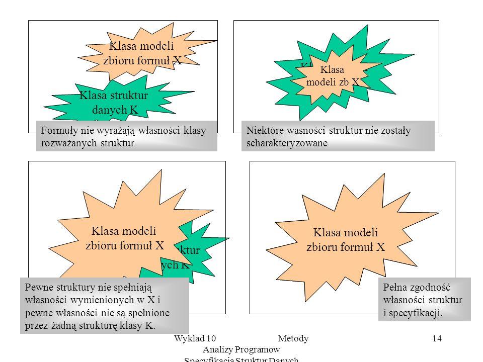 Wyklad 10 Metody Analizy Programow Specyfikacja Struktur Danych 14 Klasa struktur danych K Klasa struktur danych K Klasa modeli zbioru formuł X Klasa modeli zbioru formuł X Klasa struktur danych K Klasa modeli zb X Klasa struktur danych K Klasa modeli zbioru formuł X Formuły nie wyrażają własności klasy rozważanych struktur Niektóre wasności struktur nie zostały scharakteryzowane Pełna zgodność własności struktur i specyfikacji.