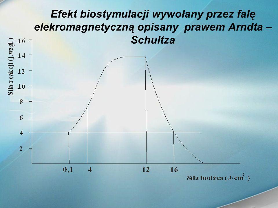 Efekt biostymulacji wywołany przez falę elekromagnetyczną opisany prawem Arndta – Schultza