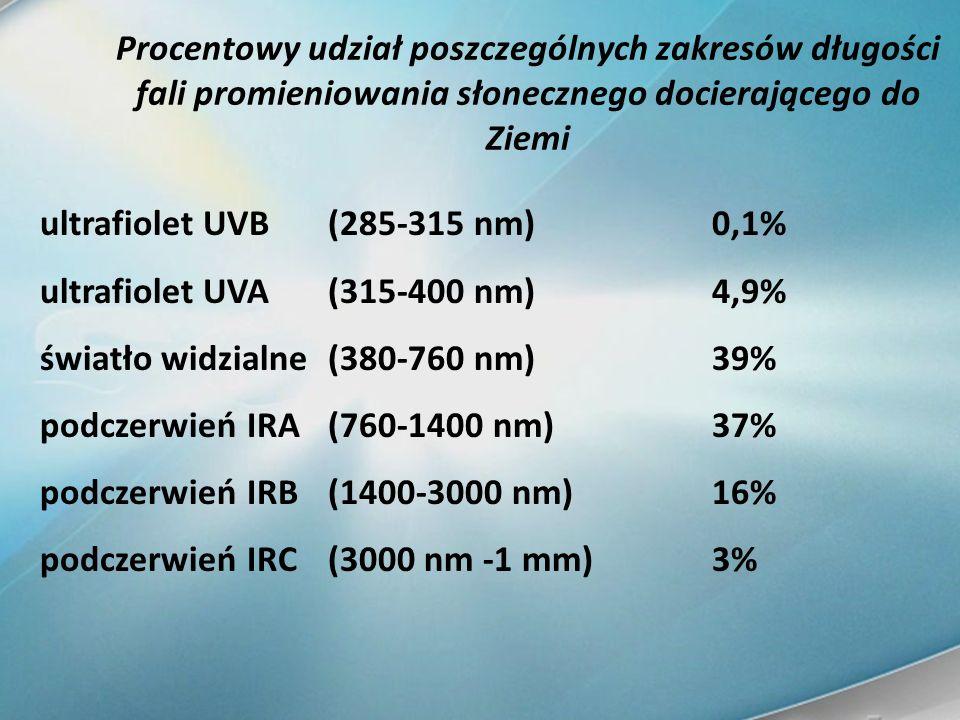 ultrafiolet UVB(285-315 nm)0,1% ultrafiolet UVA(315-400 nm)4,9% światło widzialne(380-760 nm)39% podczerwień IRA(760-1400 nm)37% podczerwień IRB(1400-