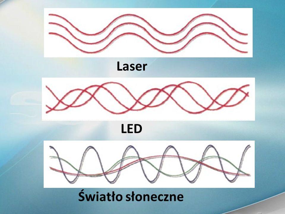 Światło słoneczne LED Laser