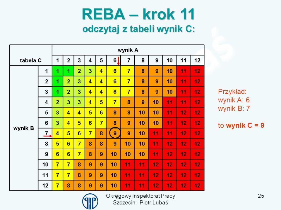 Okręgowy Inspektorat Pracy Szczecin - Piotr Lubaś 25 REBA – krok 11 odczytaj z tabeli wynik C: Przykład: wynik A: 6 wynik B: 7 to wynik C = 9