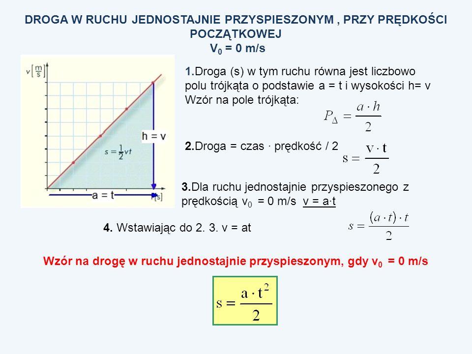 DROGA W RUCHU JEDNOSTAJNIE PRZYSPIESZONYM, PRZY PRĘDKOŚCI POCZĄTKOWEJ V 0 = 0 m/s 1.Droga (s) w tym ruchu równa jest liczbowo polu trójkąta o podstawi