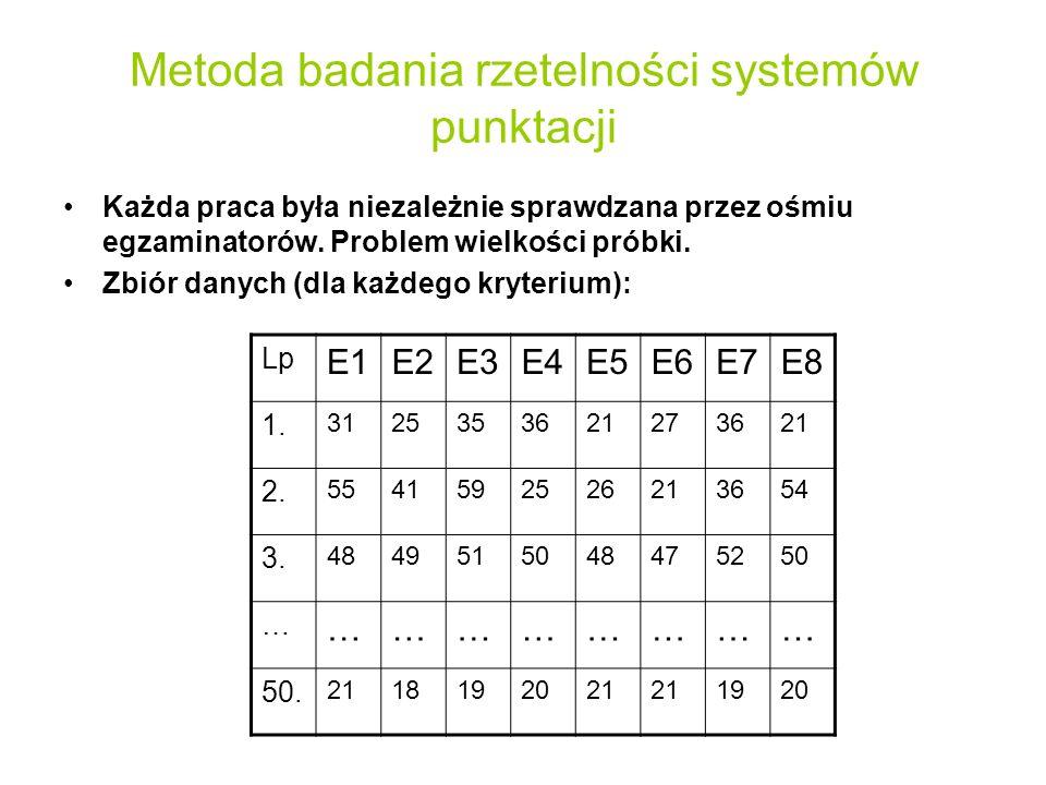 Metoda badania rzetelności systemów punktacji Każda praca była niezależnie sprawdzana przez ośmiu egzaminatorów. Problem wielkości próbki. Zbiór danyc