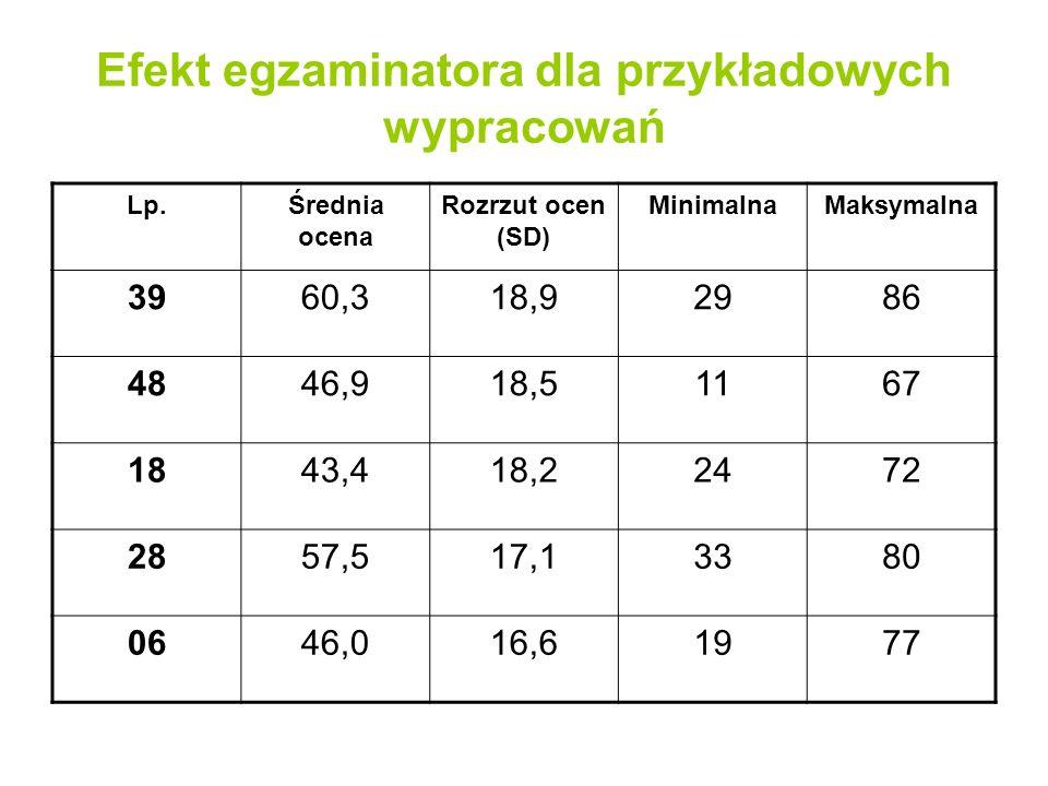 Efekt egzaminatora dla przykładowych wypracowań Lp.Średnia ocena Rozrzut ocen (SD) MinimalnaMaksymalna 3960,318,92986 4846,918,51167 1843,418,22472 28