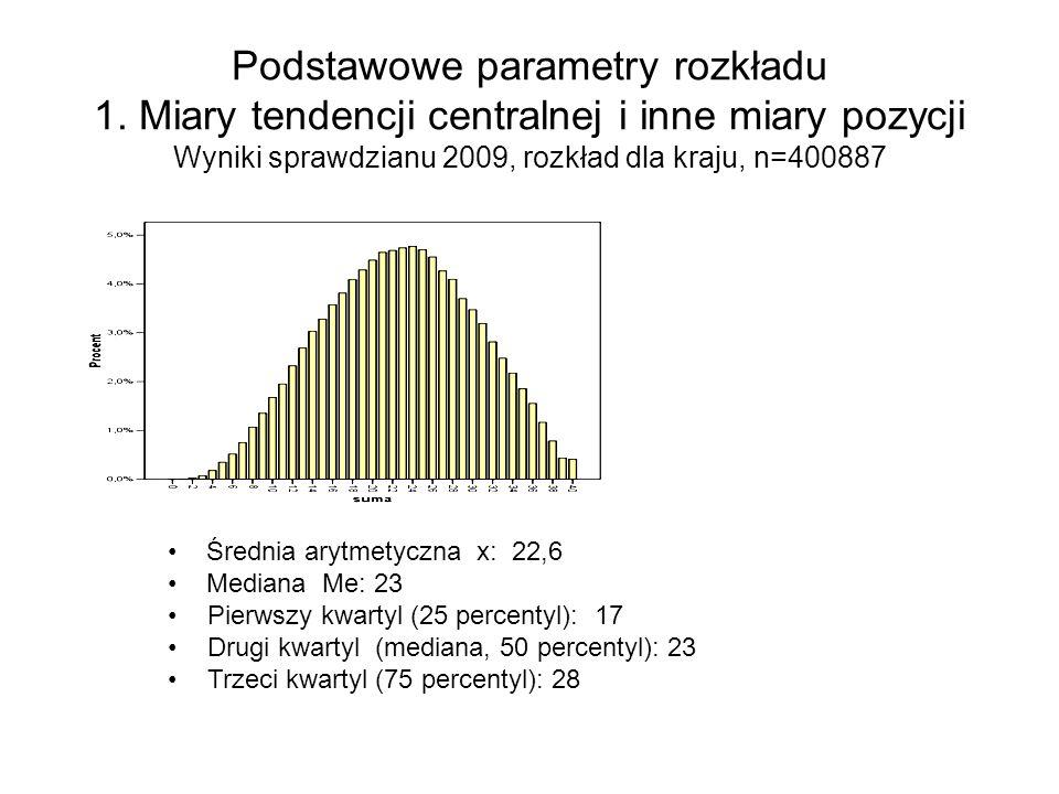 Podstawowe parametry rozkładu 1. Miary tendencji centralnej i inne miary pozycji Wyniki sprawdzianu 2009, rozkład dla kraju, n=400887 Średnia arytmety