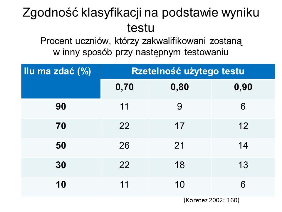 Zgodność klasyfikacji na podstawie wyniku testu Procent uczniów, którzy zakwalifikowani zostaną w inny sposób przy następnym testowaniu Ilu ma zdać (%